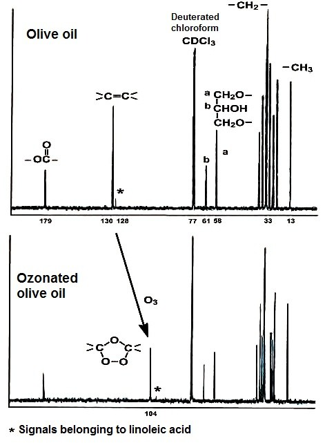 Ozonated olive oil producer